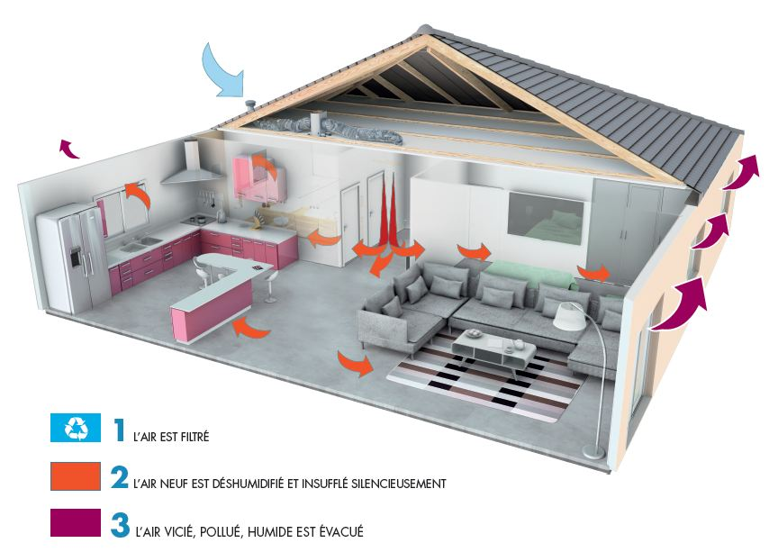 principe ventilation par insufflation